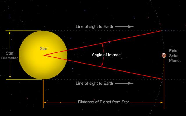 APOD: Six Worlds for Kepler 11 (2011 Feb 03) - Starship Asterisk*
